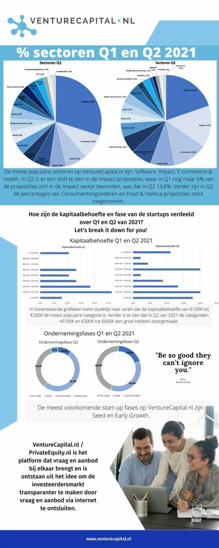 VentureCapital.nl